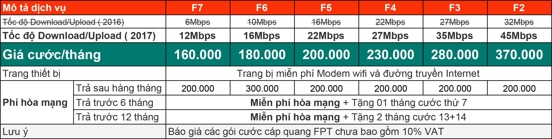 Bảng giá cước internet cáp quang FPT FTTH