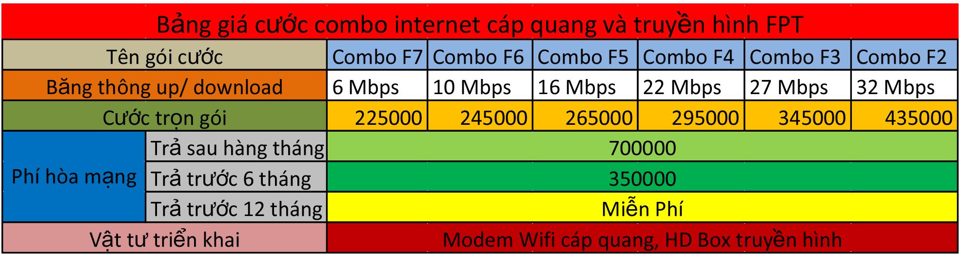 bao-gia-combo-internet-cap-quang-truyen-hinh-fpt-thang-9
