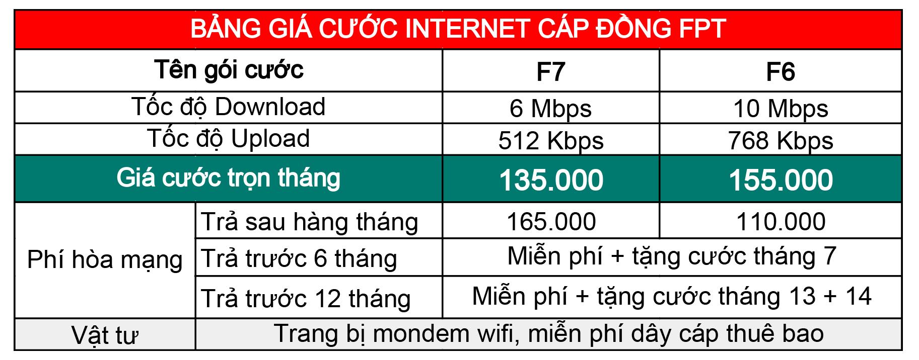 Gói cước internet Cáp đồng