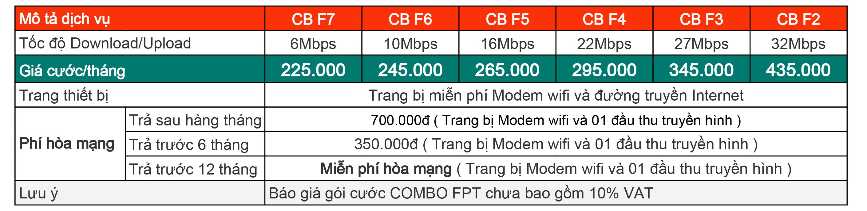 Gói cước Internet COMBO FPT