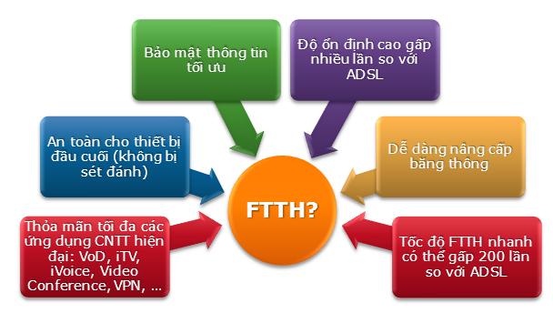 Ưu điểm cáp quang FPT
