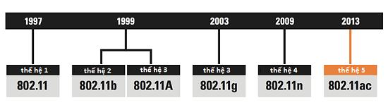 Lịch sử phát triển mạng wifi internet qua các năm