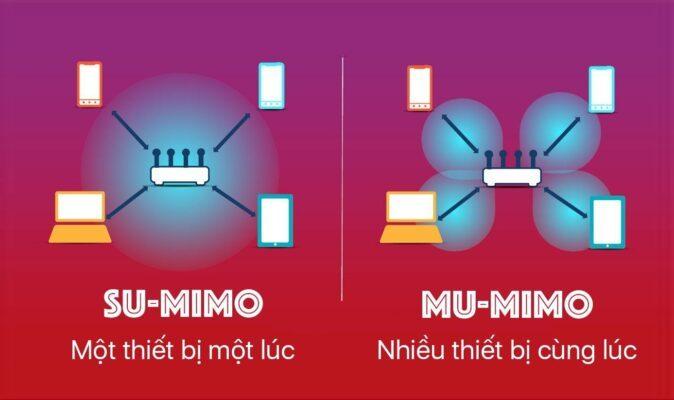 So sánh giữa MU-mimo và SU-Mimo