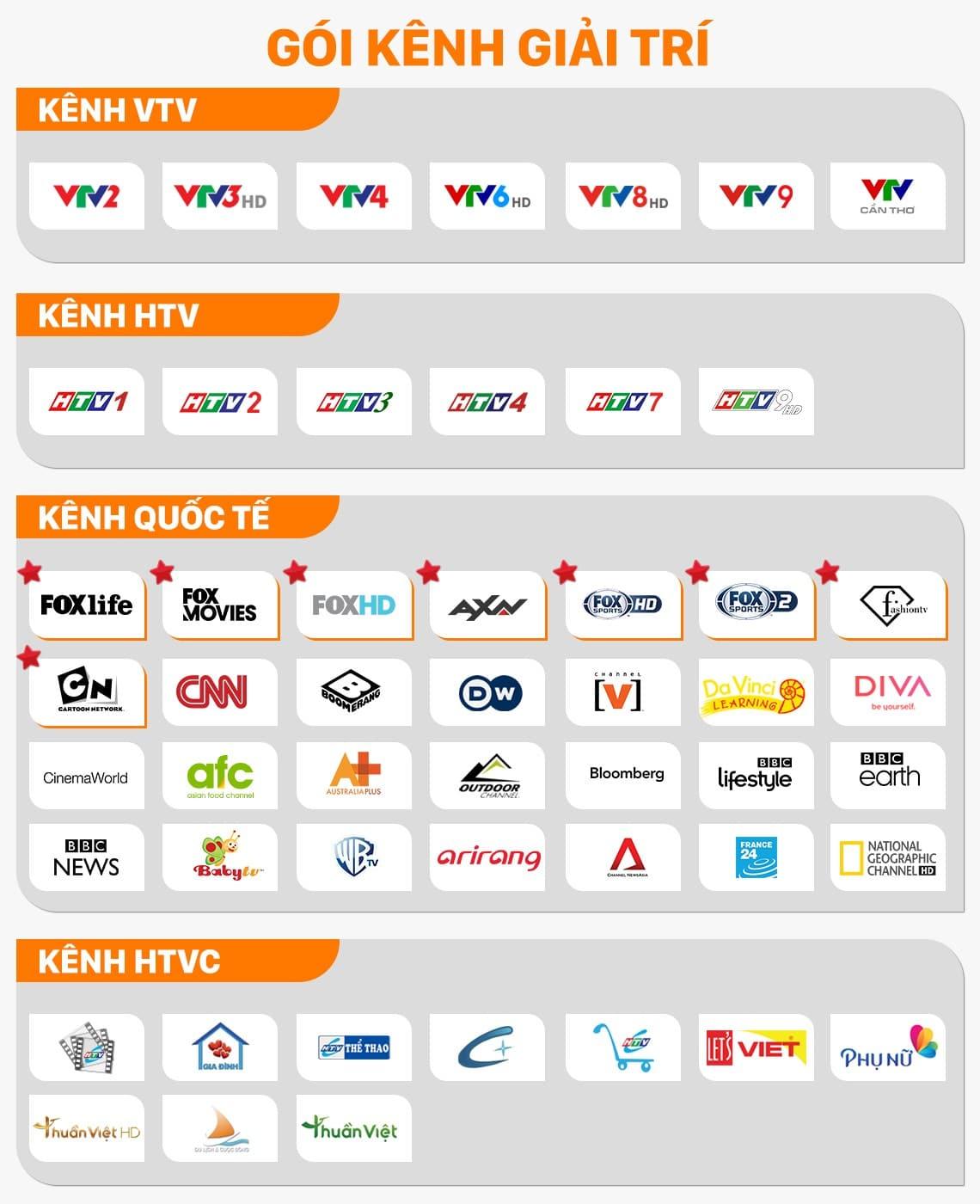 Danh sách gói kênh truyền hình FPT
