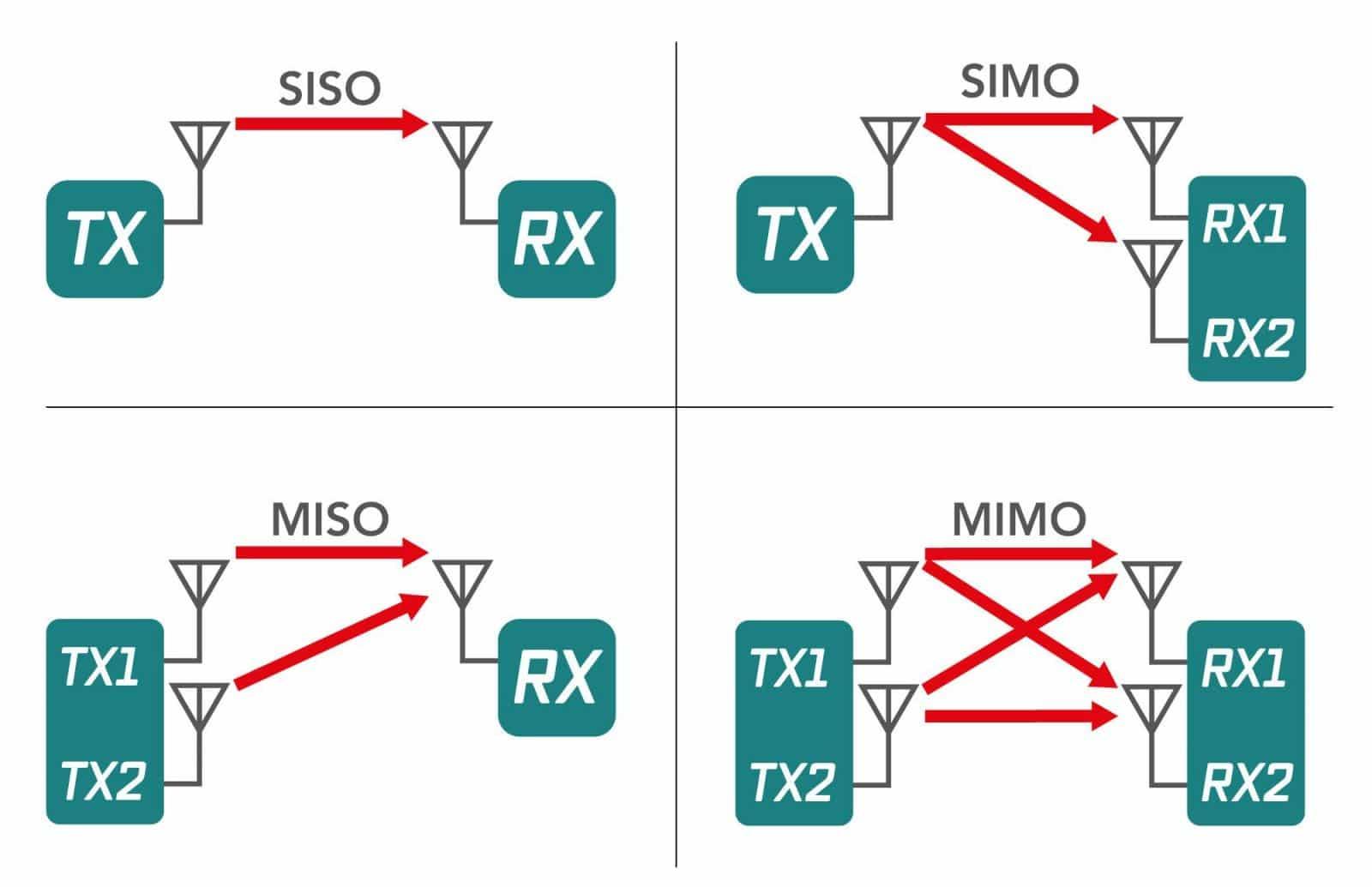 So sánh công nghệ Mimo với siso