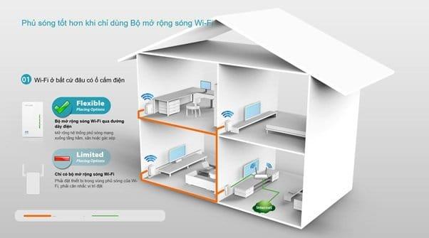 Mô phỏng thiết bị Power Line trong nhà