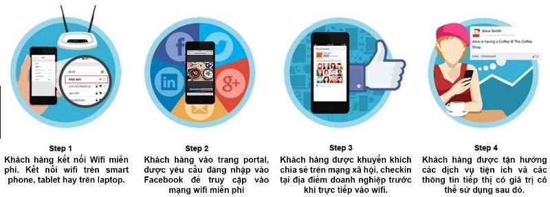 Các bước triển khai hệ thống mạng wifi marketing
