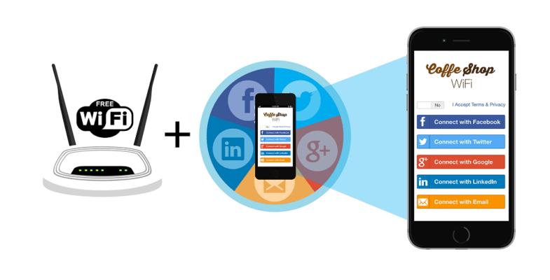 Hình ảnh mô tả về wifi marketing