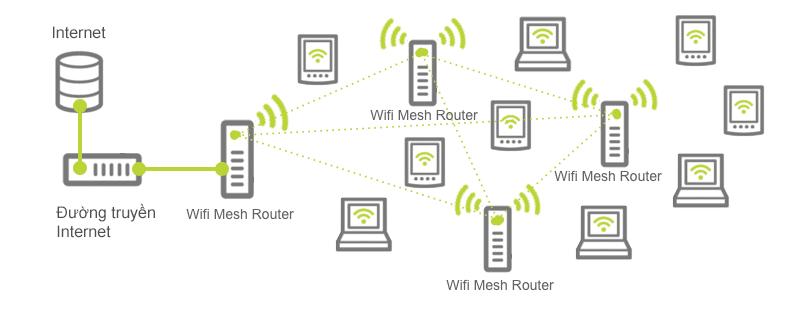 Mô tả về công nghệ wifi Mesh