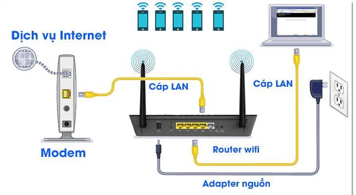 Router wifi là gì ?