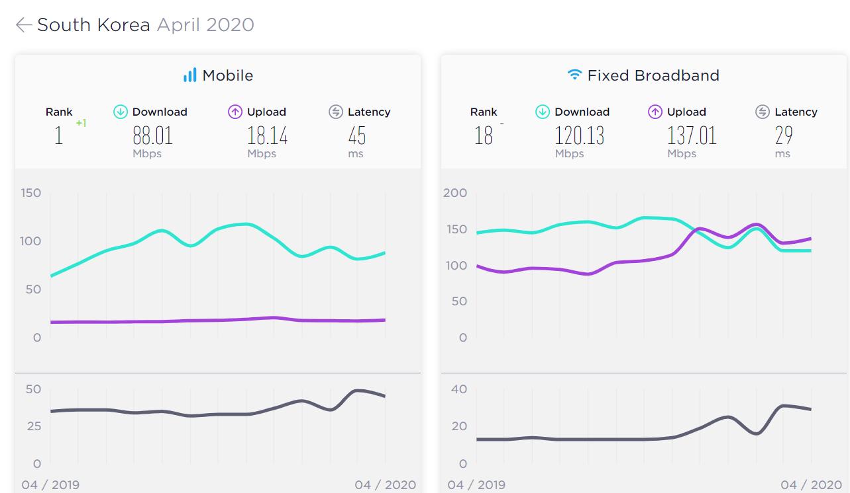 Tốc độ internet tại Hàn Quốc