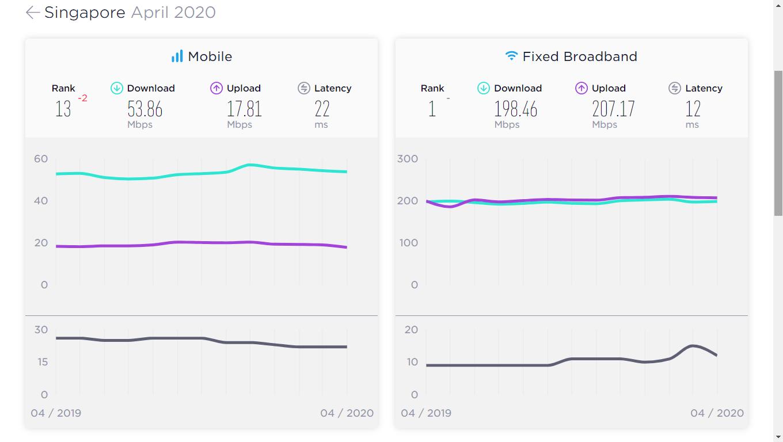 Tốc độ internet tại Singapore