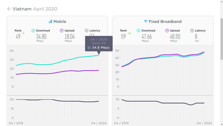Tốc độ internet tại Việt Nam
